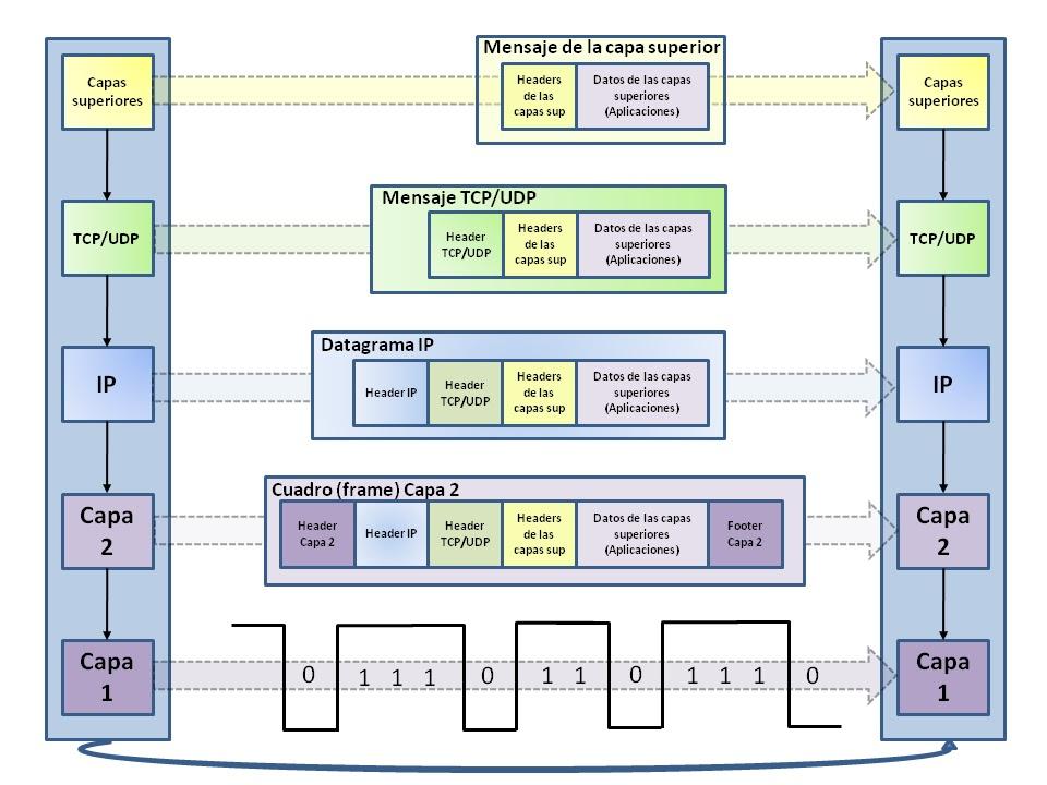 Traducciones, howtos, Unix, Linux, Windows, redes.: Encapsulado y ...