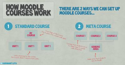 moodle courses