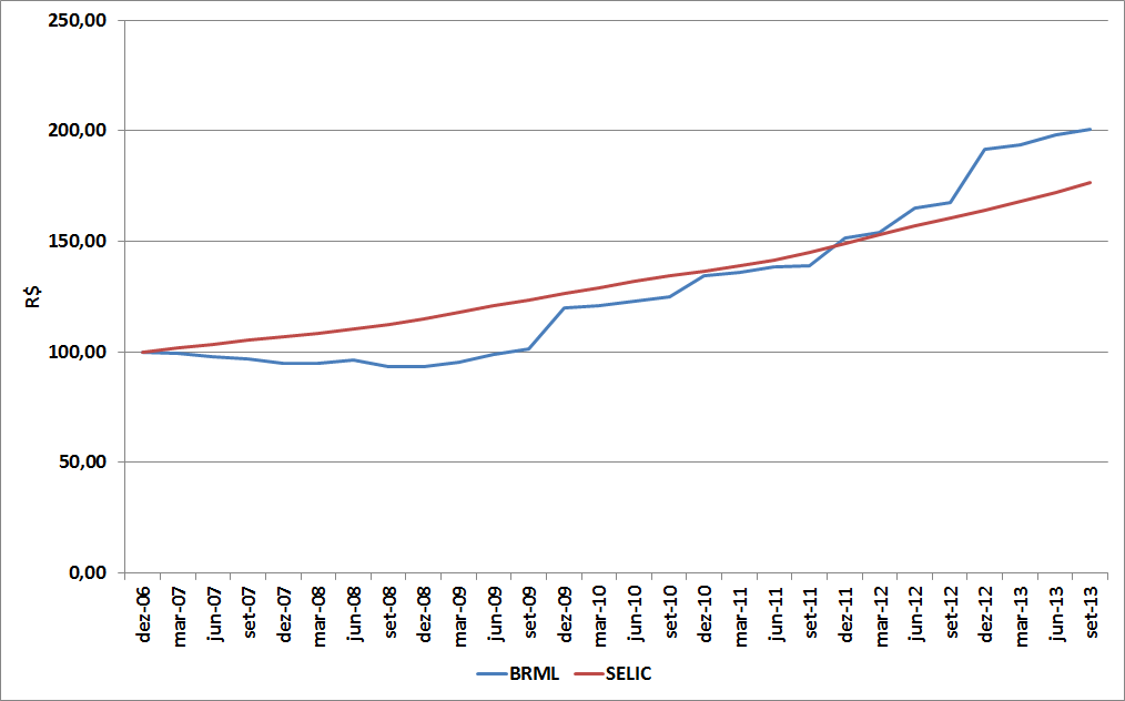 Carteira de Investimentos - Dezembro de 2013
