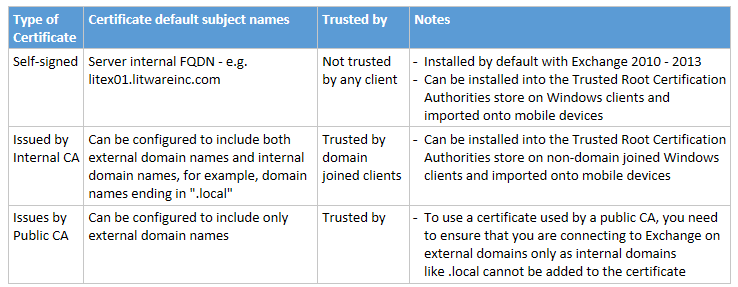 Technical deep dive exchange 2013 install certificate part 1 a certificate from a public ca like thawte godaddy or verisign is recommended although there is a cost to this yadclub Gallery