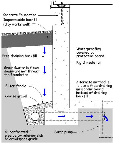 Sitepro Home Inspections Water Problems And Solutions