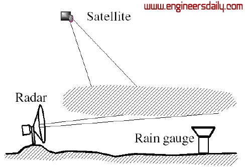 Figure :4 Weather radar, satellite and rain gauge