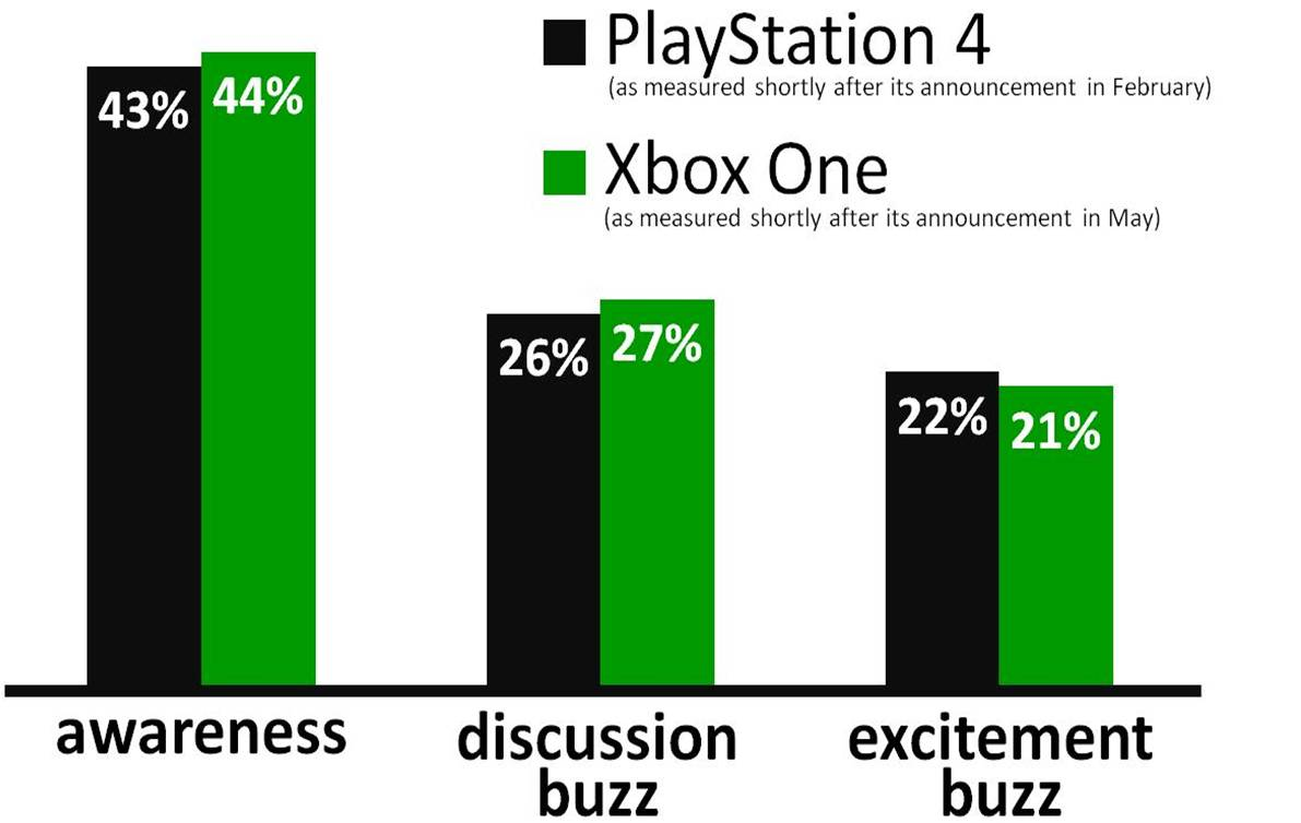 ... : Xbox One Vs Ps4 Graphics Side By Side , Xbox One Vs Ps4 Chart
