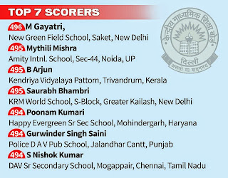 CBSE TOP & TOPPERS