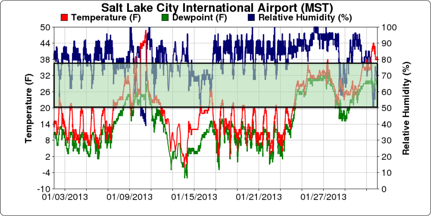 Wasatch Weather Weenies: Valley vs. Mountain, January 2013