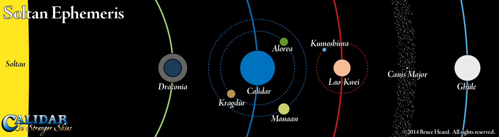 Soltan Ephemeris triple-scaled diagram, showing orbital distances, relative planet sizes, and moon orbits of Calidar and its neighbours.