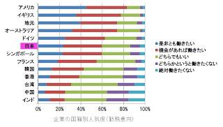 企業の国籍別人気度