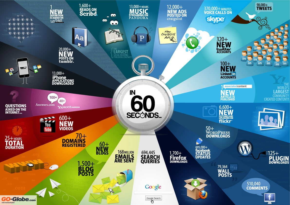 internet 60 seconds infographic What Happens Every 60 Seconds On The Internet? [Infographic]