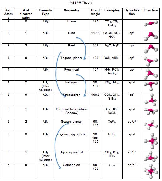 samantha 39 s notes ap chemistry vsepr theory chart. Black Bedroom Furniture Sets. Home Design Ideas