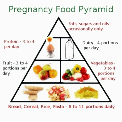What is the healthy food during pregnancy mean
