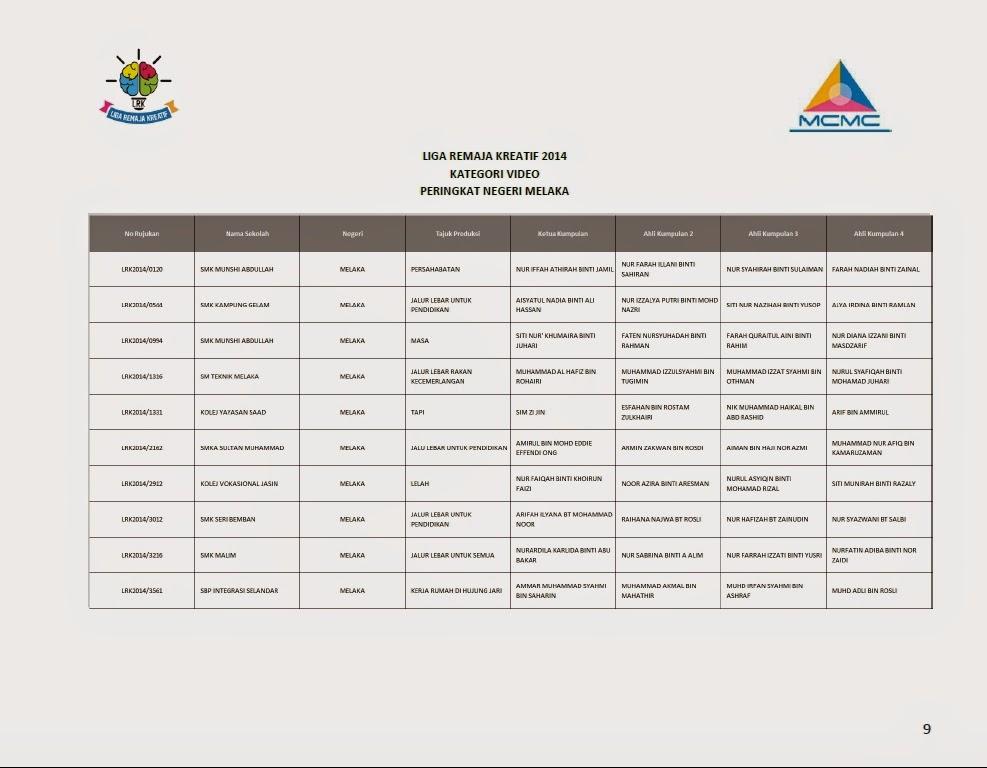 Senarai Finalis Top 10 Liga Remaja Kreatif 2014 Bagi Setiap Negeri Melaka