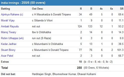 India vs Zimbabwe 1st ODI Ind