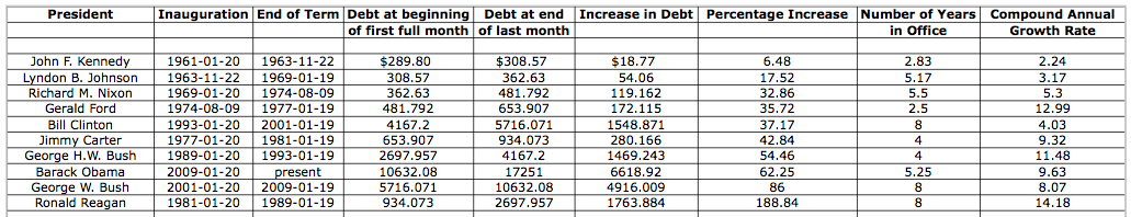 Viable Opposition: Debt and How The Obama Administration Measures Up