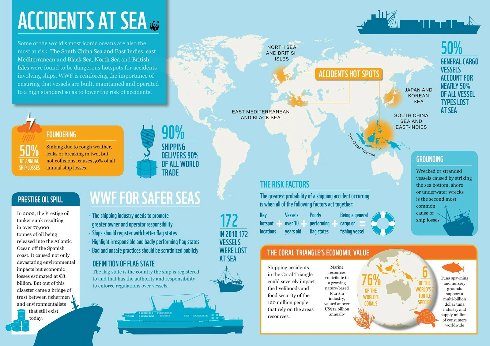 South China Sea, Mediterranean and North Sea are shipping accidents hotspots