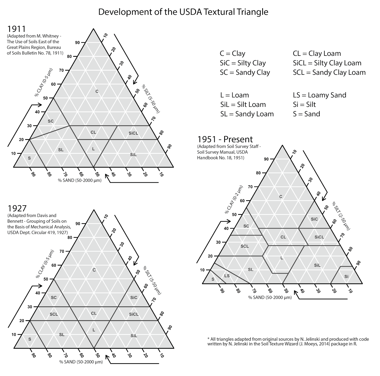 Uncategorized Soil Texture Triangle Worksheet university of minnesota soil judging team the historical usda 1911 1927 1951 textural triangles plotted equilaterally for comparative purposes all adapted from original sources