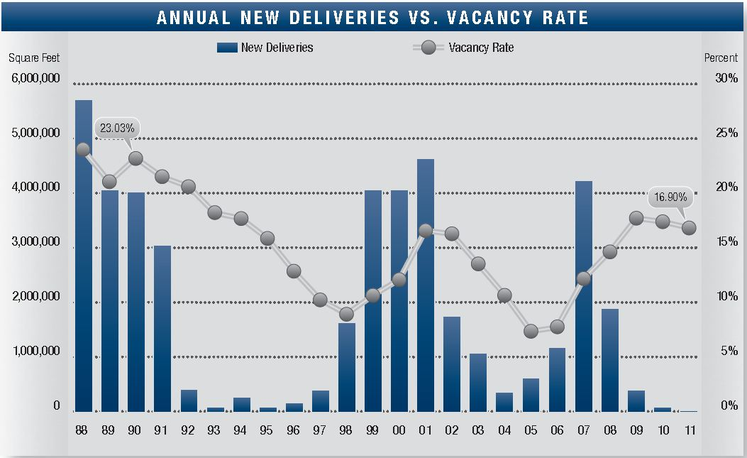 Orange County Offices: Vacancy and New Deliveries, Q1 2011