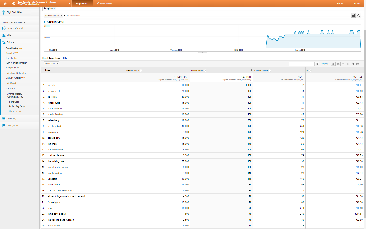google analytics edinme sorgular tiklama sayisi