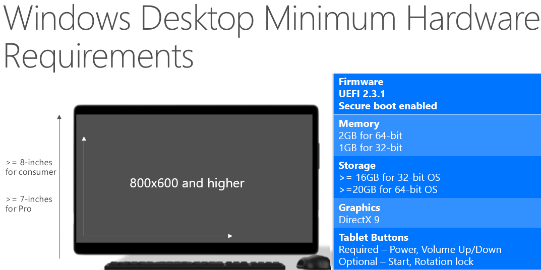 Windows 10 Hardware System Requirements