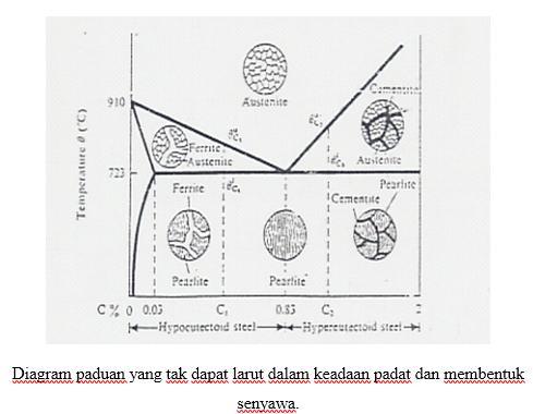 Kopi jati tranformasi fasa senyawa ambn merupakan suatu komponen yang berdiri sendiri pada diagram dan mempunyai suatu titik cair yang mungkin lebih tinggi atau lebih rendah dari ccuart Choice Image
