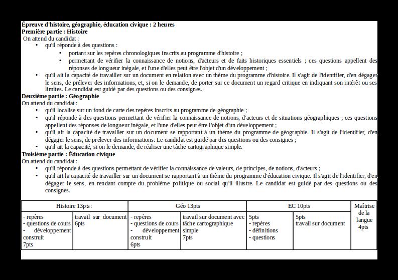 5f6db785d31 Histoire-Géographie Brevet  Methodologie Brevet