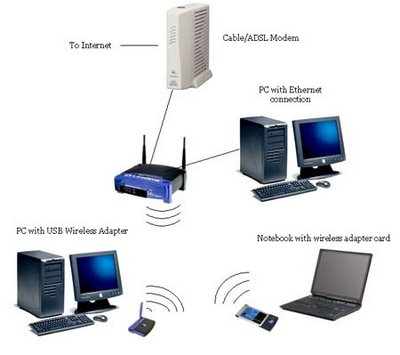 How To Secure your linksys router wrt54g