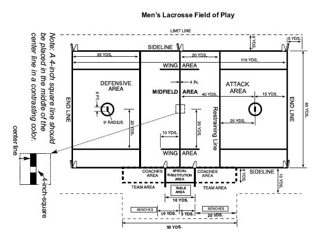 Men's Lacrosse field dimensions