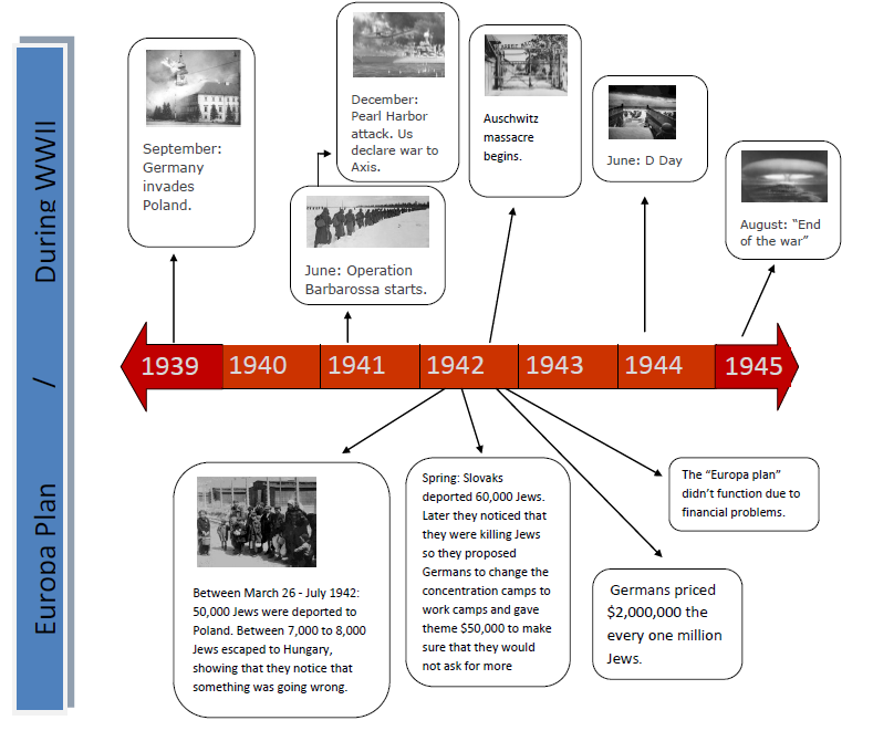 Jewish Resistance - The Europa Plan