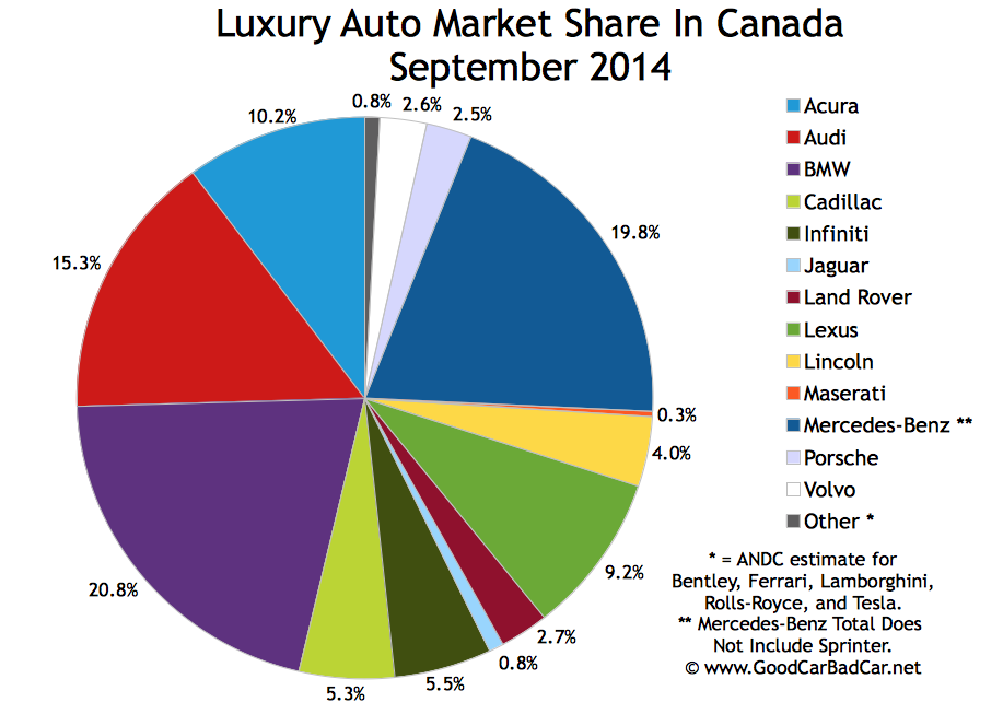 Canada luxury auto brand market share chart September 2014