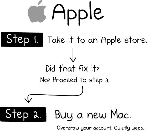 Fix Mac Computers