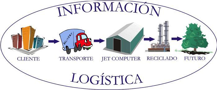 el transporte en la logistica: