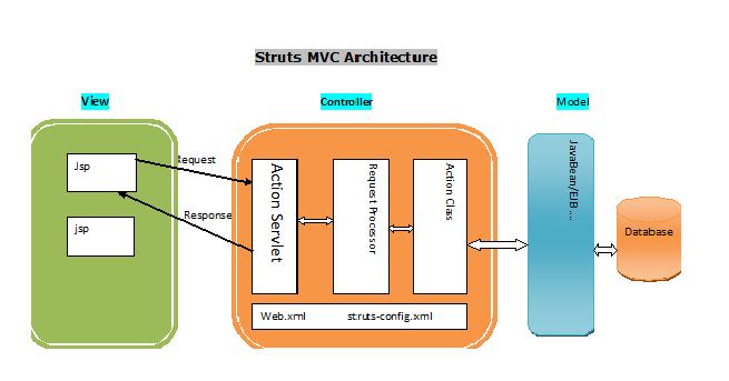 Struts mvc architecture java forecast 4u for Architecture mvc