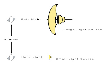 Quality of Light - Size of the Light Source