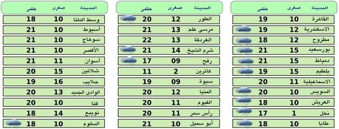 درجات الحرارة المتوقعة 16/12/2015
