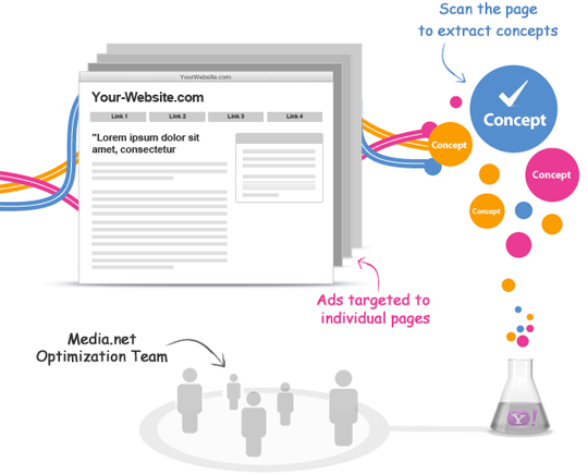 Yahoo! Bing Contextual Ads Program