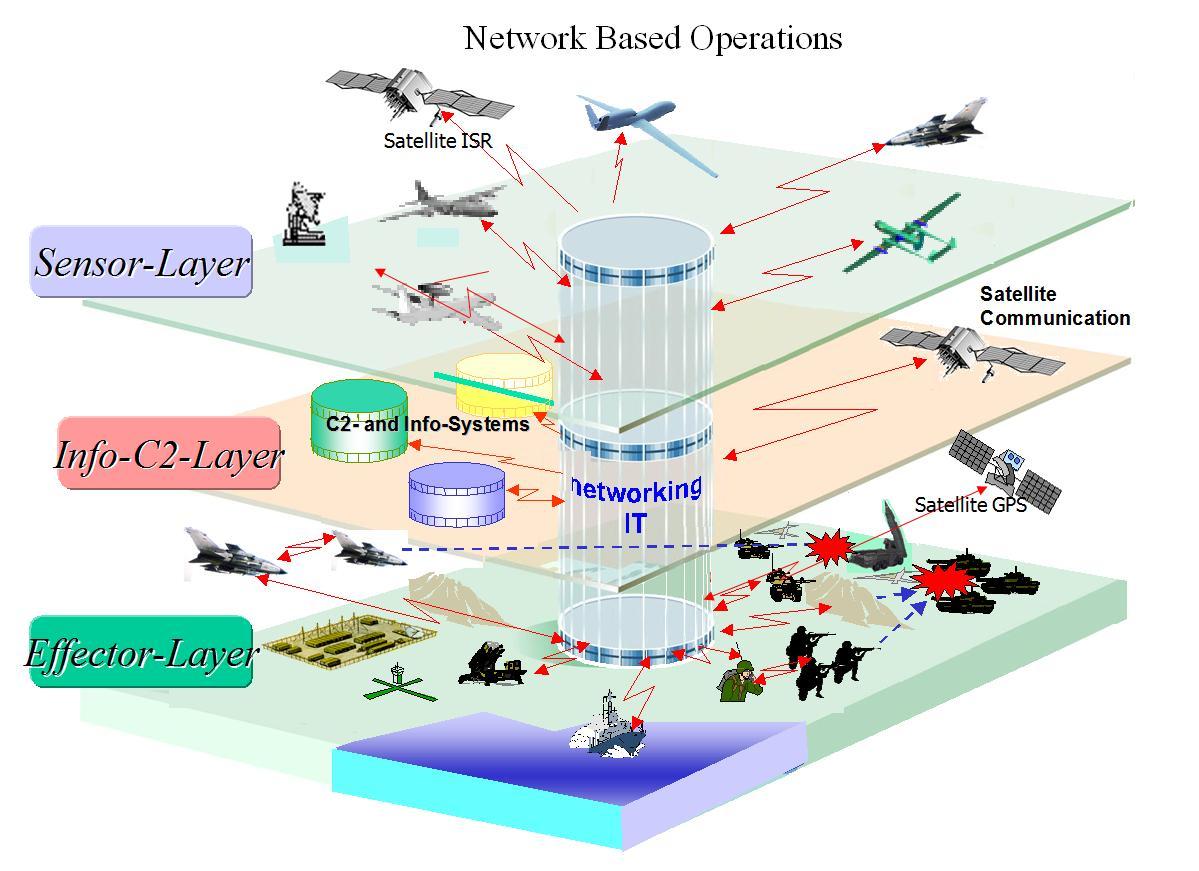 Military Network Diagram Circuit Wiring And Hub Ops Diagrams Intelligence Regalix Enterprise Mobility Rh Mobileenterprisestrategies Blogspot Com Structure Trailer Light