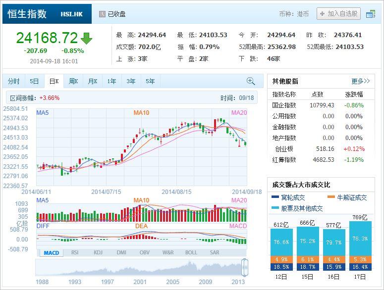 中国株コバンザメ投資 香港ハンセン指数20140918