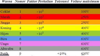 Membaca Kode Warna Pada Kapasitor