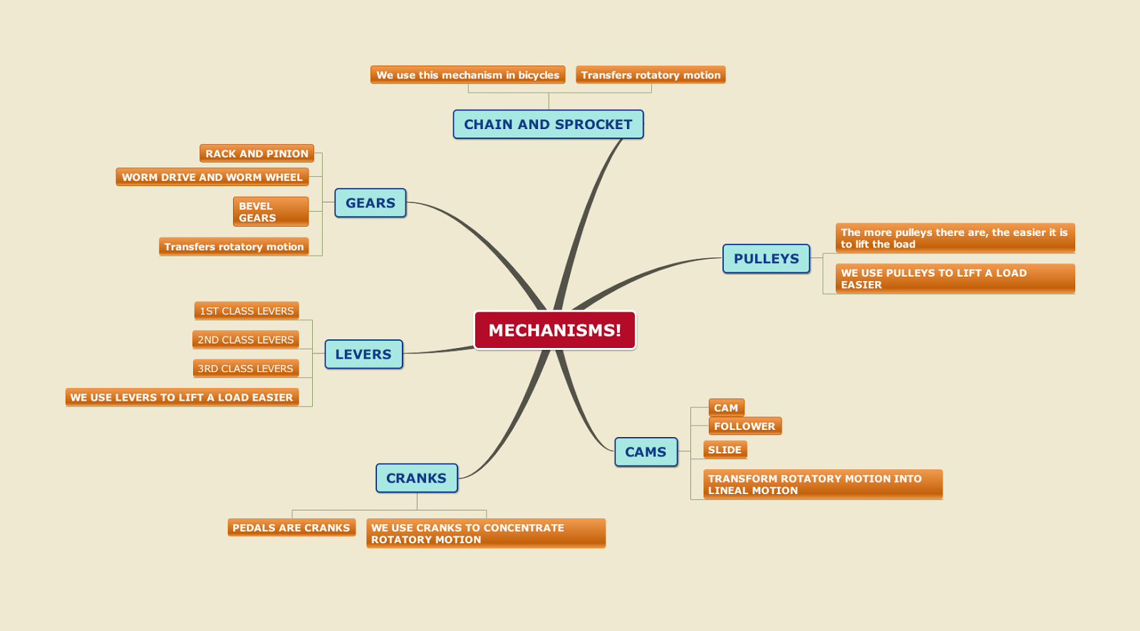 Frederic-Technology 3ESO : Mechanisms !!!