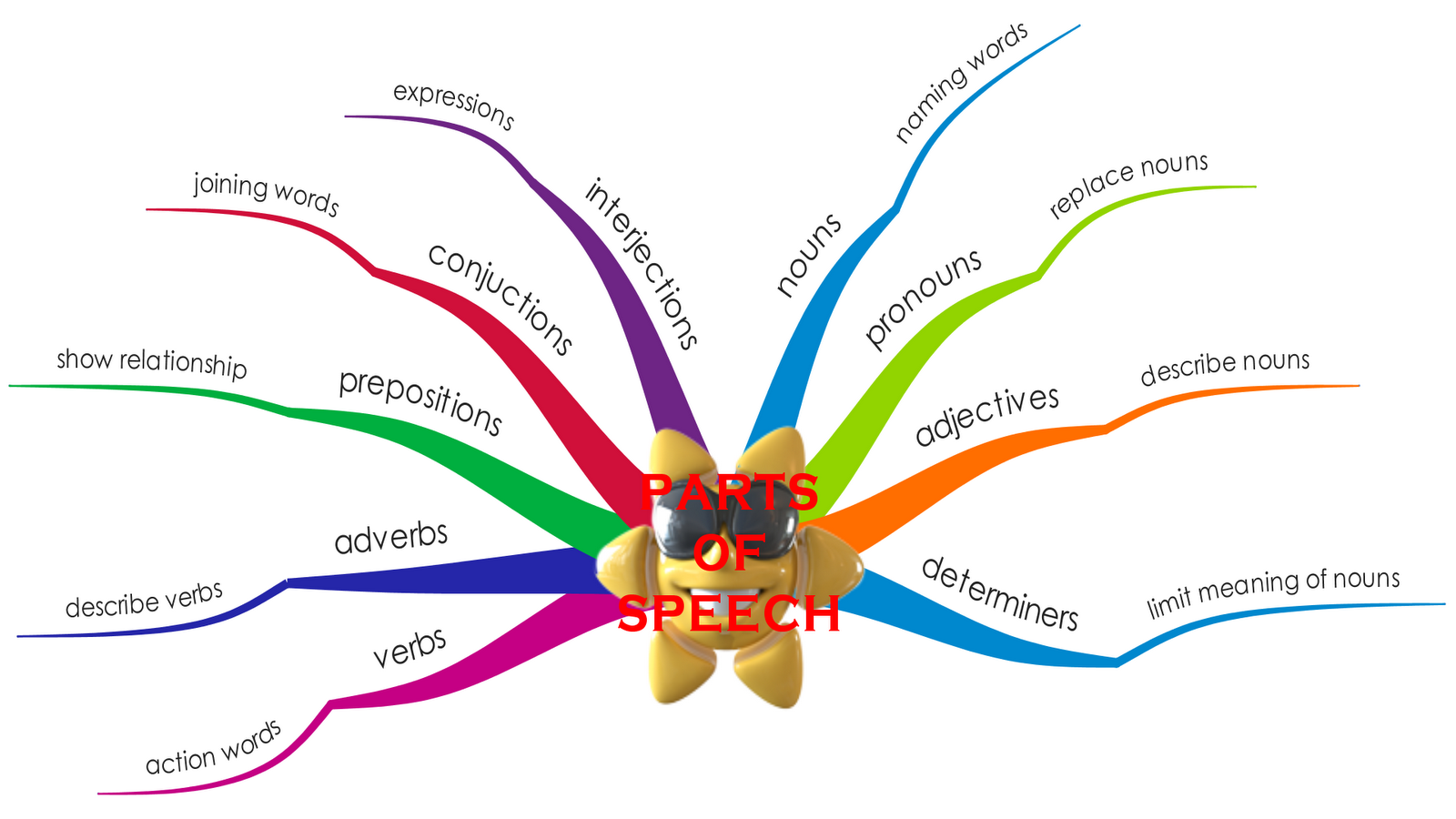 Upsr english mind map parts of speech what do you know