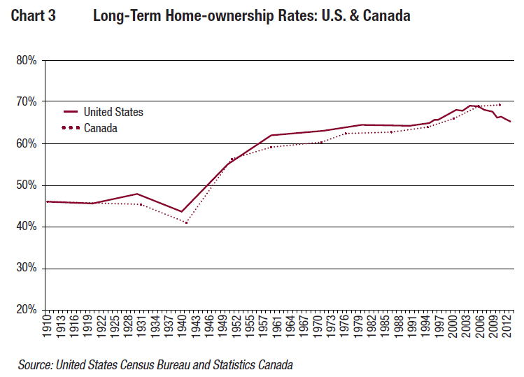 canada homeownership rate