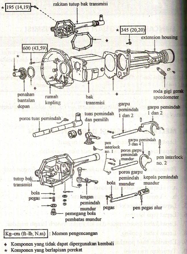 Dadan Ramdani OTOMOTIF Transmisi Manual Dan Otomatis