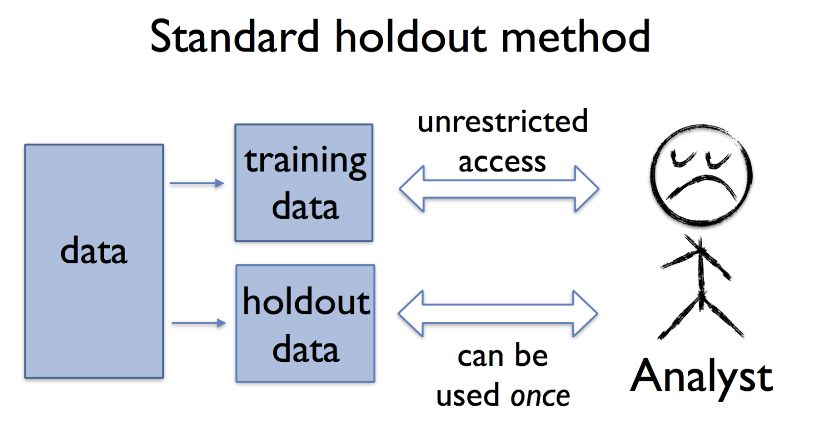 Overcoming Overfitting with the reusable holdout: Preserving ...