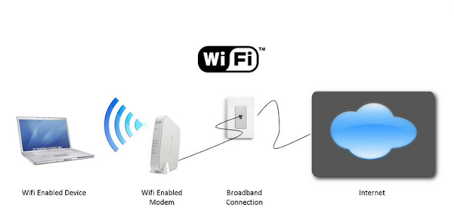 How To Use Wi Fi Functions in Smartphones Laptops and PC
