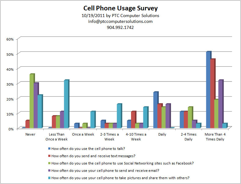 cell phones usage essay Using cell phones in school essayscell phone companies usually have attractive offers and offer new cell phone models with the latest technology to attract customers.