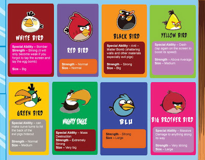 Wrath of the angry birds infographic