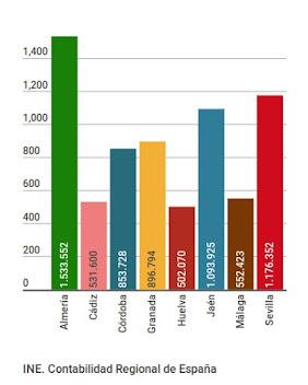 VAB sector primario 2013 (p), miles €