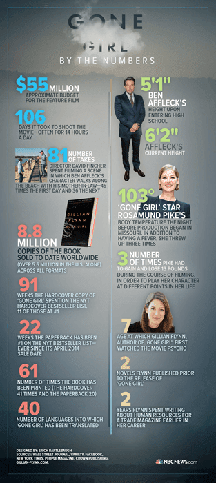 gone girl infographics
