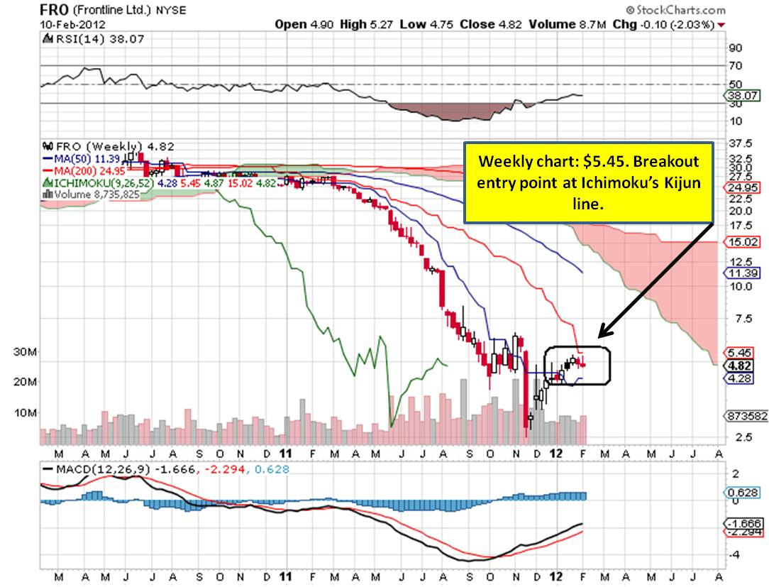 click on chart to enlarge fro weeky chart