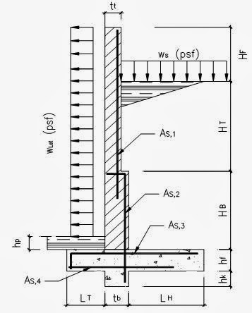 Spreadsheet: Retaining / Fence Wall Design Based on ACI 530-02 & ACI 318-02