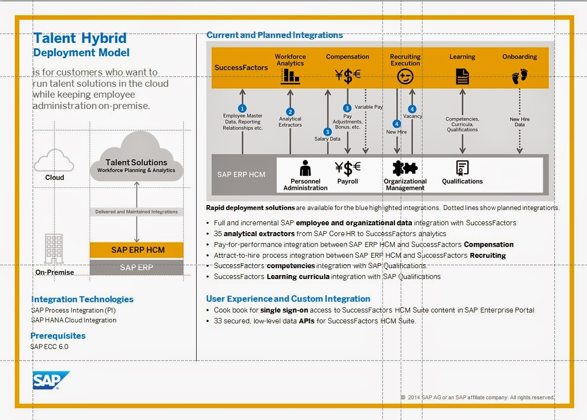 hcm study guide Sap hcm (human capital management) training tutorials for free of cost by real  time sap hr experts sap hr module training material is designed to.